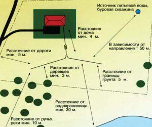 Расстояние до скважины