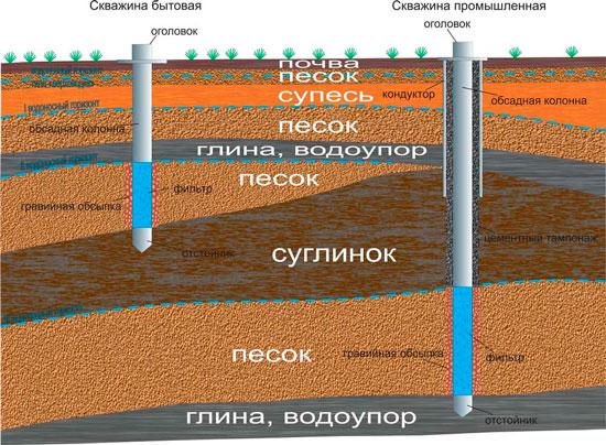 песчаная скважина глубина